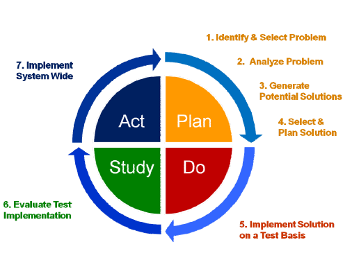 quality improvement plan The performance improvement plan (pip) facilitates constructive discussion between an employee and their manager it specifies work performance to improve.